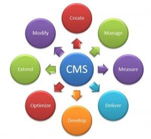 quản lý nội dung website