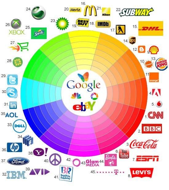 mau sac logo Logo của bạn nằm ở vị trí nào trên bánh xe màu?