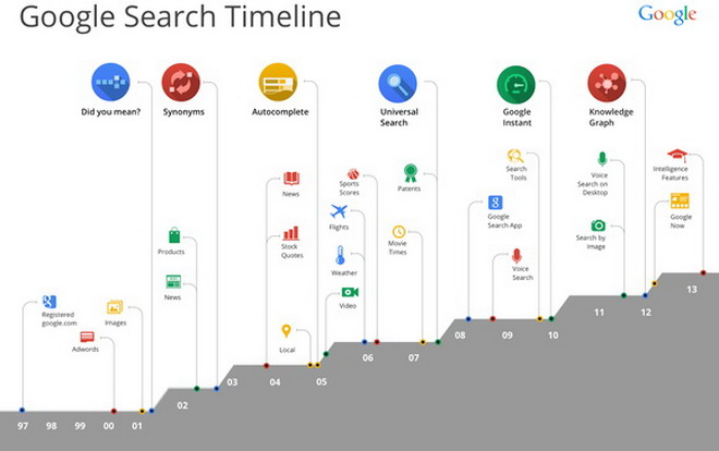 quy trình xếp hạng website của google