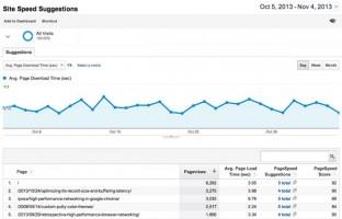Những công cụ miễn phí hàng đầu cho dân SEO từ Google