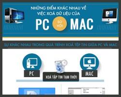 So sánh thao tác xoá dữ liệu trên PC và MAC