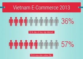 Dân việt ngày càng thích mua sắm online