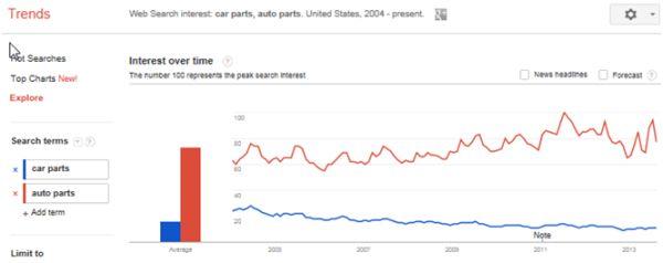 Khai thác sức mạnh, chiếm lĩnh Top Google bằng Google Trends