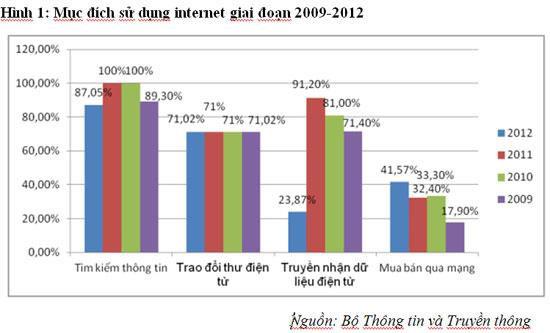 Internet: Ngành kinh tế mới đầy tiềm năng?
