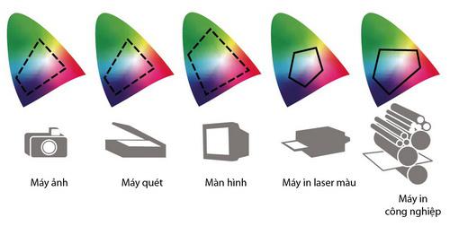 Photoshop : nguyên tắc cơ bản về lý thuết màu ( Phần 2 )